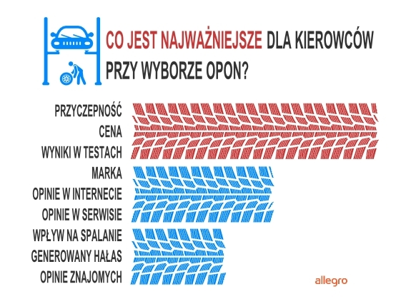 Jak Polacy Kupują Letnie Opony Bezpieczeństwo Ważniejsze Od Ceny