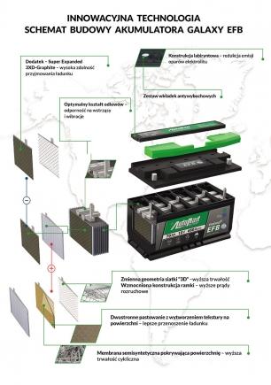 Wymiana i diagnostyka akumulatora do pojazdów z systemem start-stop