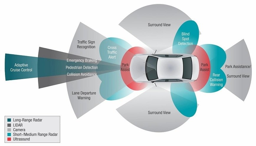 ADAS - Zaawansowane systemy wspomagania kierowcy [KOMPENDIUM WIEDZY]