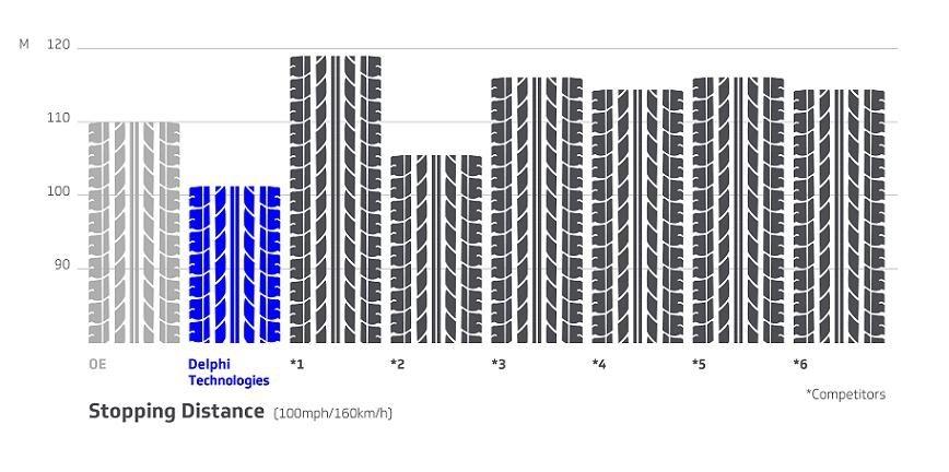 Delphi prezentuje wyniki testów klocków hamulcowych