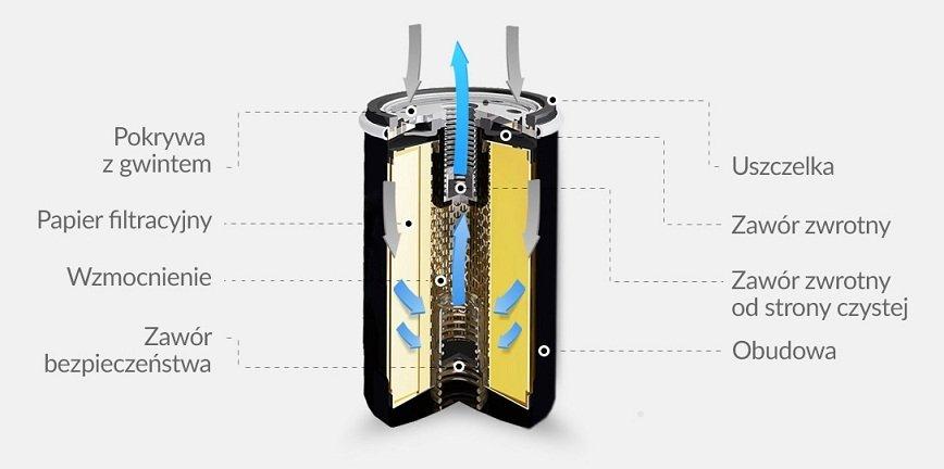 Filtracja oleju – budowa filtra, wykorzystywane surowce, prawidłowy montaż