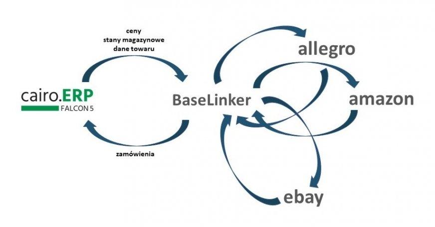 Oprogramowanie: korzyści z integracji z systemem cairo.ERP FALCON5