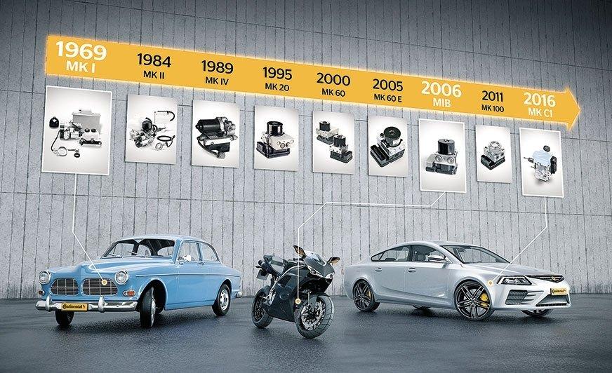 50 lat systemu ABS – przełomowa technologia