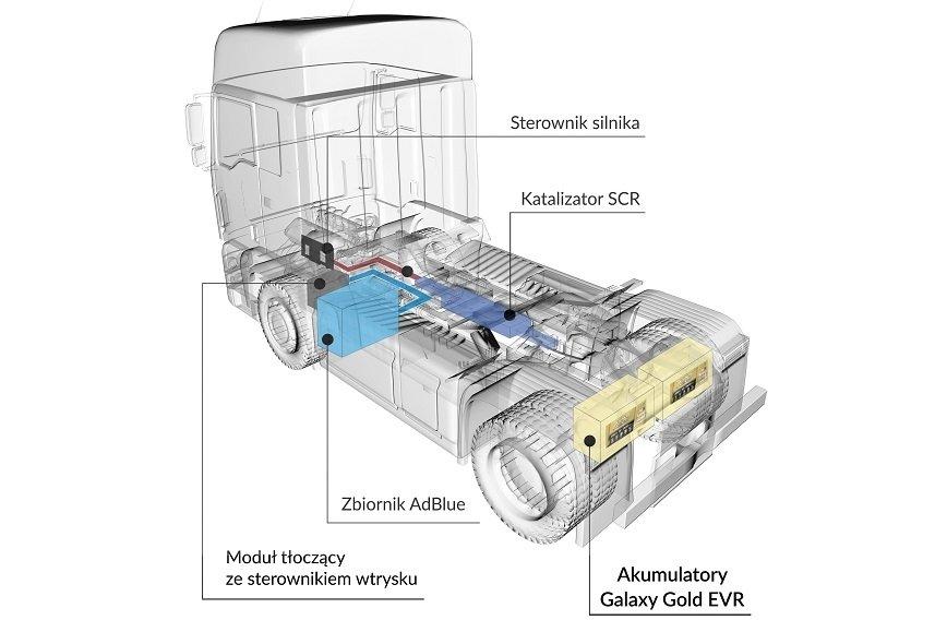 Jak dbać o akumulatory w ciężarówce, by nie zawiodły zimą? [WYWIAD]