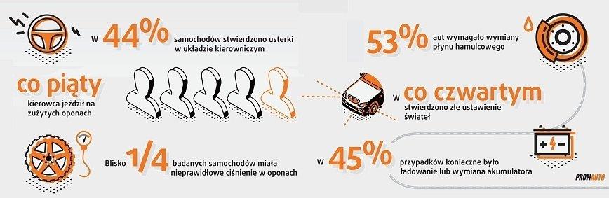 Połowa samochodów na polskich drogach wymaga wizyty w warsztacie? [WYNIKI BADANIA]