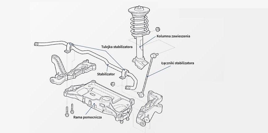 Stabilizator zawieszenia - objawy usterki [Rozwiązania SWAG]