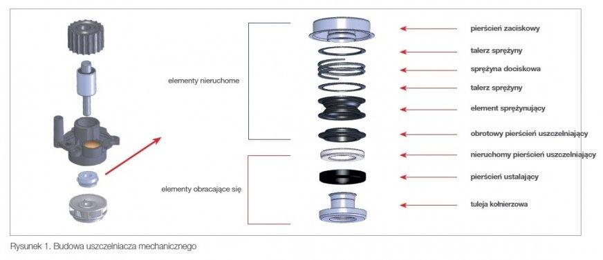 Mechaniczne uszczelnienie wirnika pompy wody. Mały, ale ważny element [Rozwiązania febi]