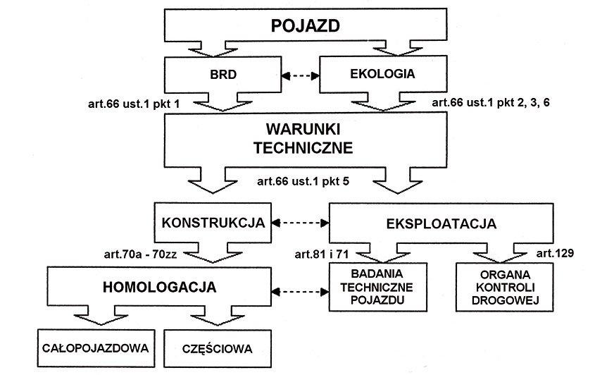 System badań technicznych pojazdów (cz. 1)