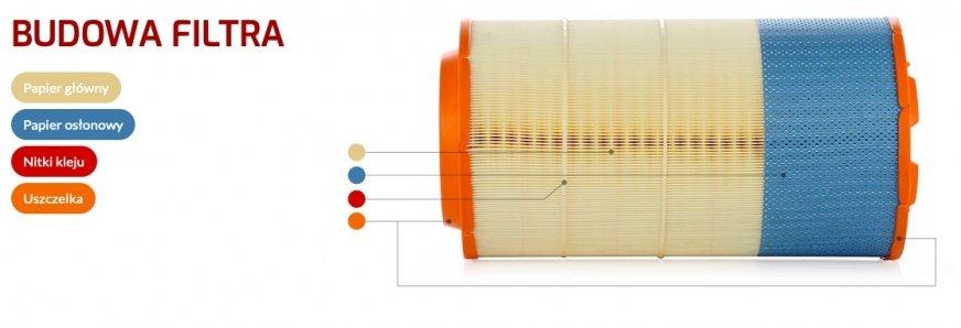 Ognioodporne filtry powietrza do pojazdów ciężarowych z PZL