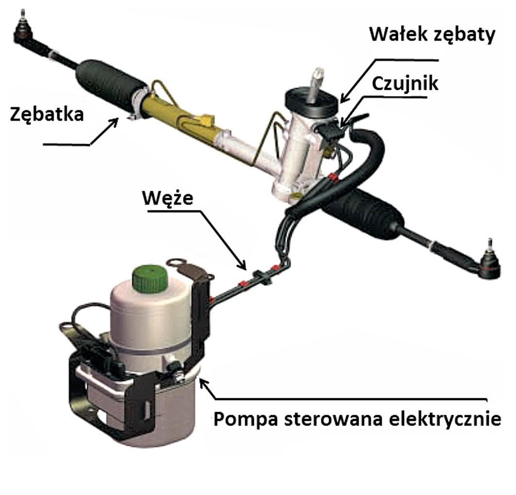 Wspomaganie elektryczne EPS
