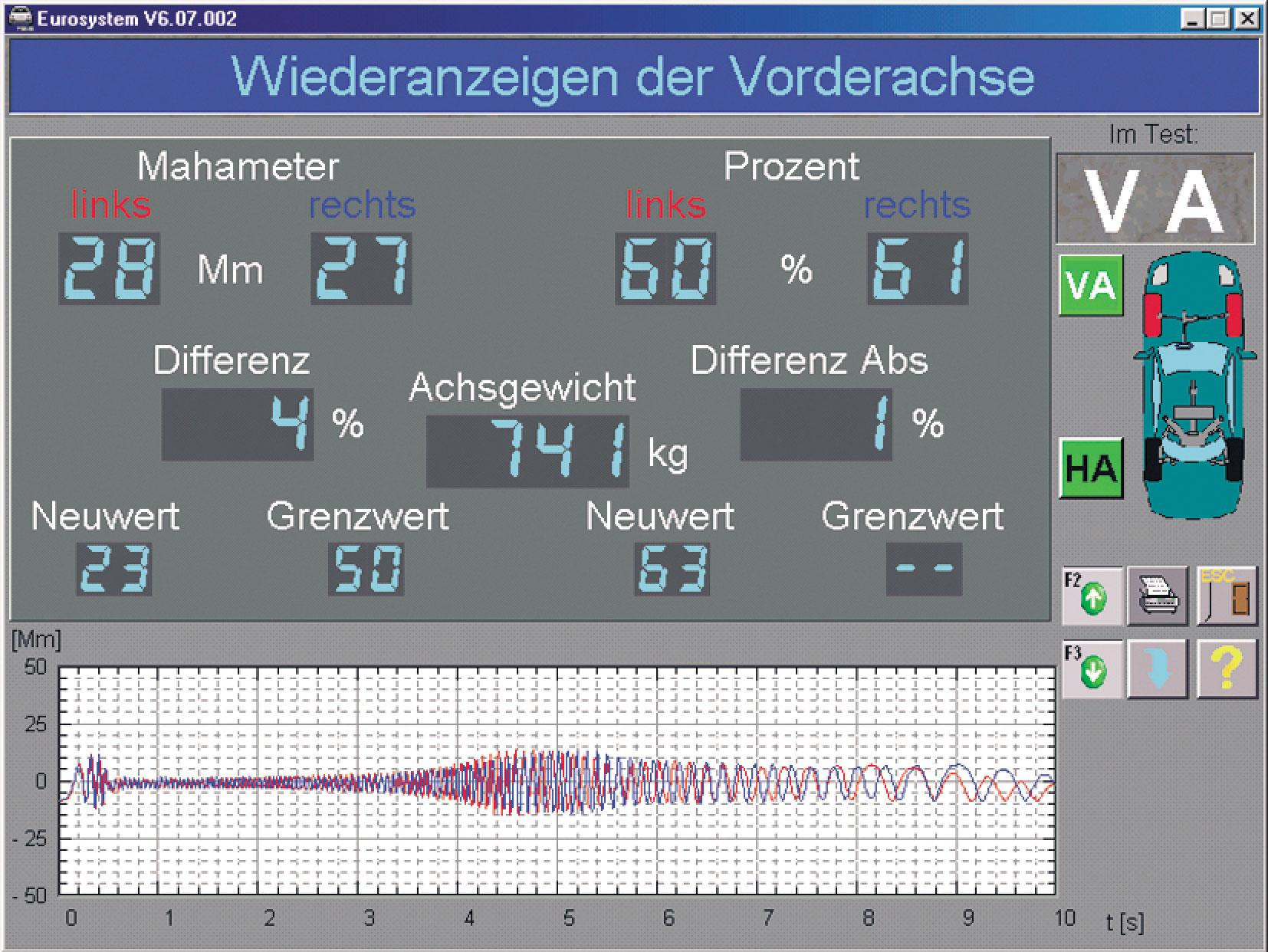 4a. Przykład liczbowej iwykreślnej (przebieg przemieszczenia płyty stanowiska wfunkcji czasu) prezentacji wyników badania układu zawieszenia samochodu na stanowisku SA 2/FWT 1 (źródło: Maha): dla osi przedniej