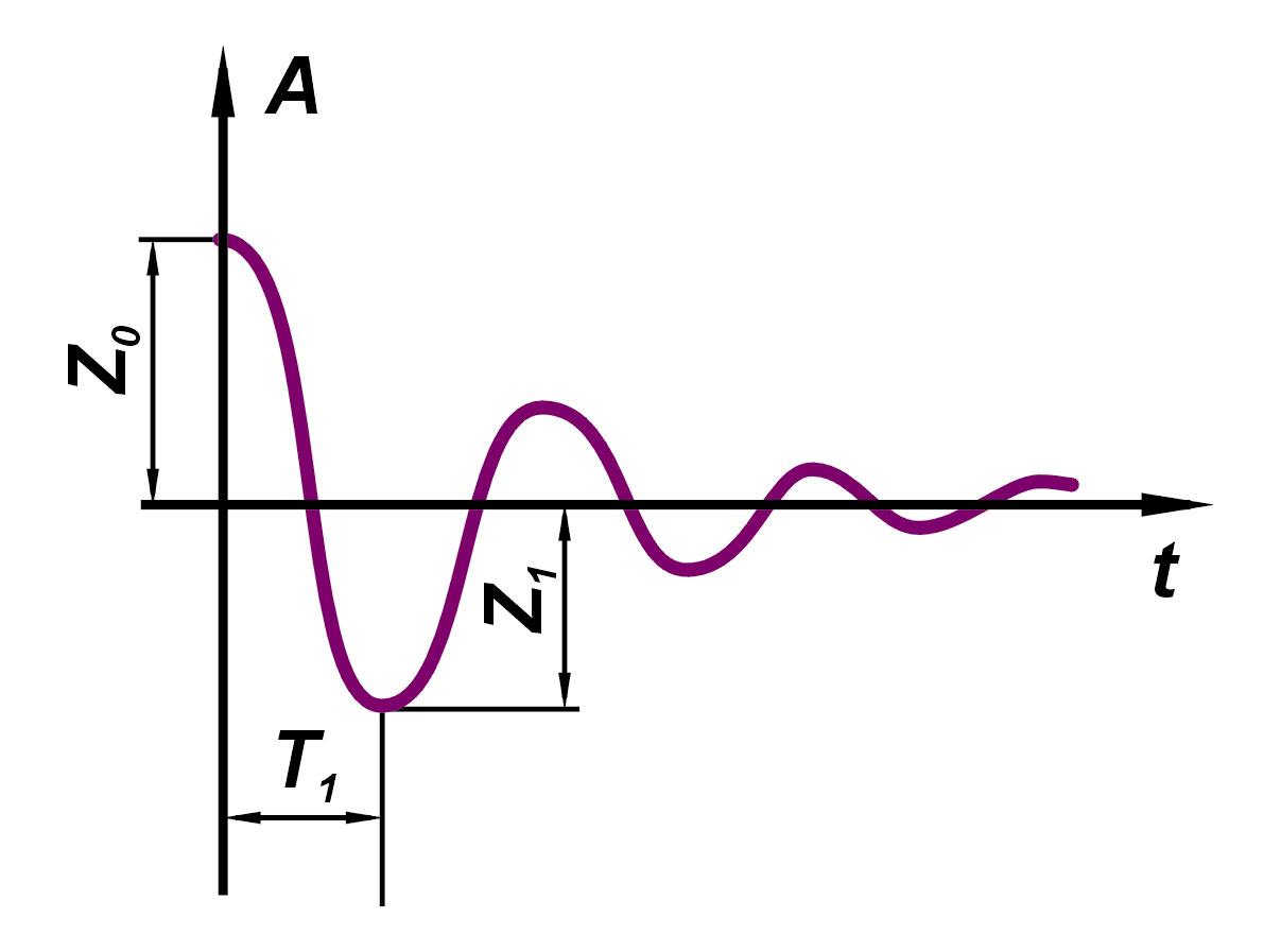 2. Wykres przemieszczeń Adrgań swobodnych nadwozia wfunkcji czasu t [3]