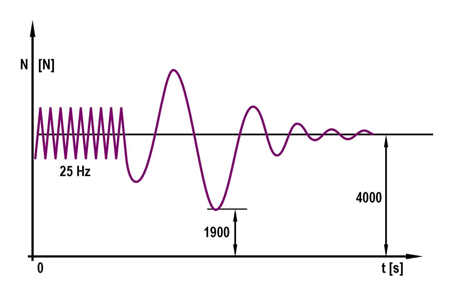 5. Interpretacja graficzna wskaźnika (liczby) Eusama [1]: E = 1900/4000 x 100 = 47%