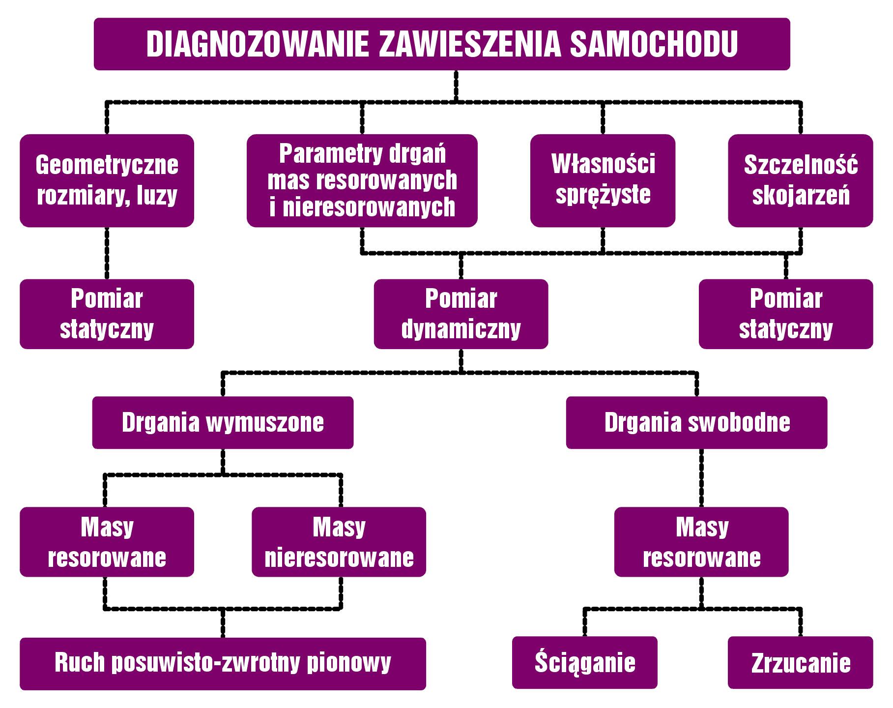 1. Klasyfikacja parametrów diagnostycznych imetod diagnozowania układu zawieszenia [3]
