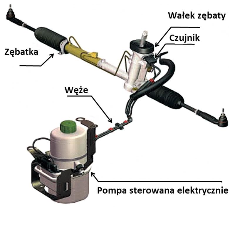 Poważne Wspomaganie elektryczne EPS KX29