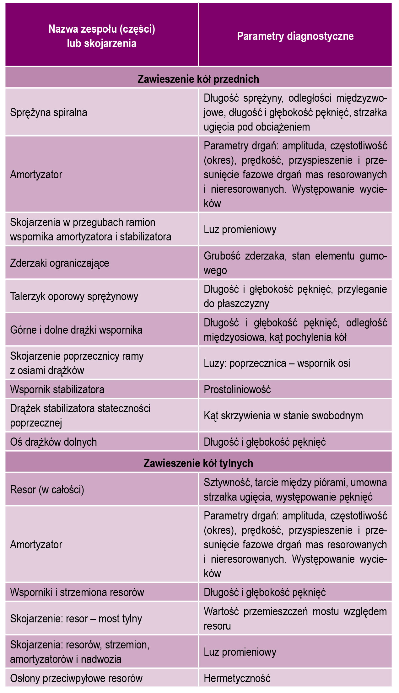 Tabela 1 Istotne parametry diagnostyczne układu zawieszenia samochodu dostawczego