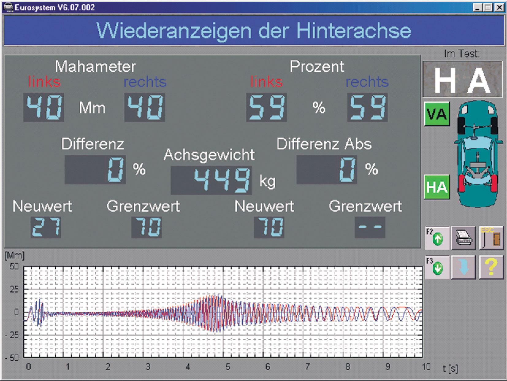 4b. Przykład liczbowej iwykreślnej (przebieg przemieszczenia płyty stanowiska wfunkcji czasu) prezentacji wyników badania układu zawieszenia samochodu na stanowisku SA 2/FWT 1 (źródło: Maha): dla osi tylnej